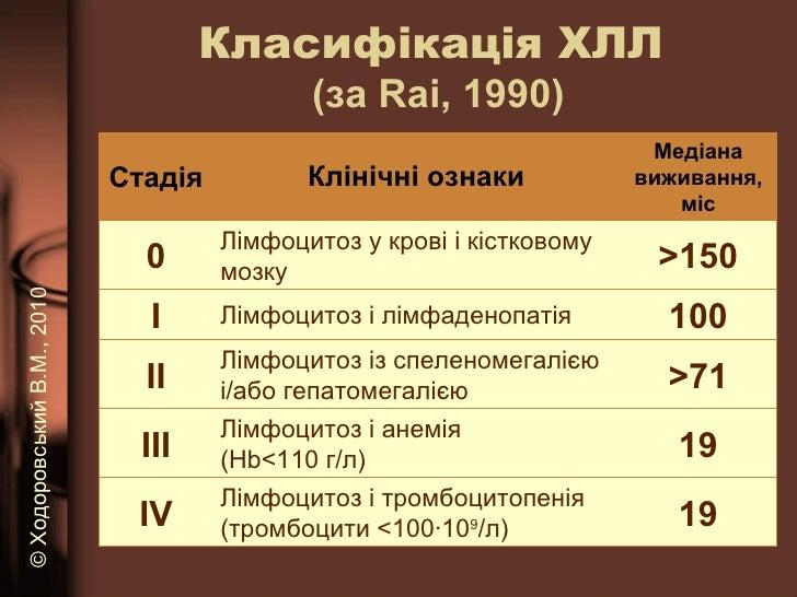 Класифікація ХЛЛ  (за  Rai , 1990) ©   Ходоровський В.М. , 2010 Стадія Клінічні ознаки Медіана виживання, міс 0 Лімфоцитоз...