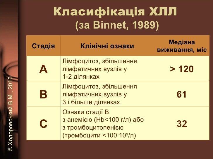 Класифікація ХЛЛ  (за  Binnet , 19 89 ) ©   Ходоровський В.М. , 2010 Стадія Клінічні ознаки Медіана виживання, міс А Л імф...