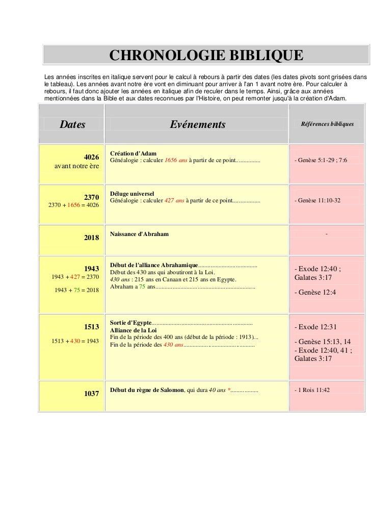 CHRONOLOGIE BIBLIQUELes années inscrites en italique servent pour le calcul à rebours à partir des dates (les dates pivots...