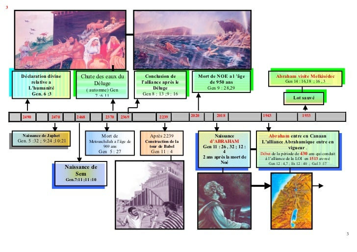 Chronologies Slide 3