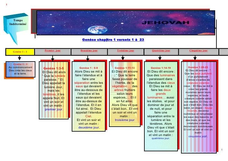 1      Temps    Indéterminé                             Les 5 Premiers jours de création JEHOVAH                          ...