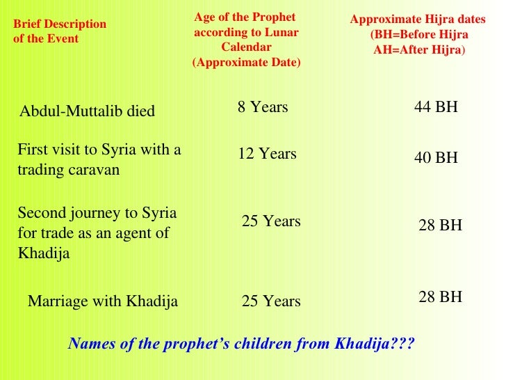 hazrat muhammad saw as a trader Who was the prophet muhammad & how did history view him sources for the life of the prophet muhammad  as a false prophet medieval europeans saw him as someone.