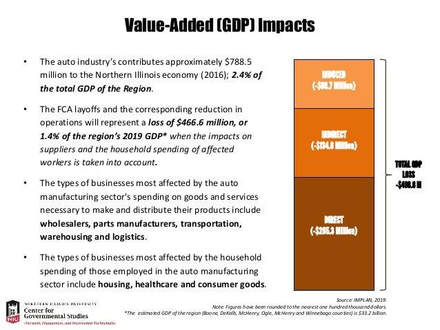 Economic Impact Analysis: Elimination of Third Shift
