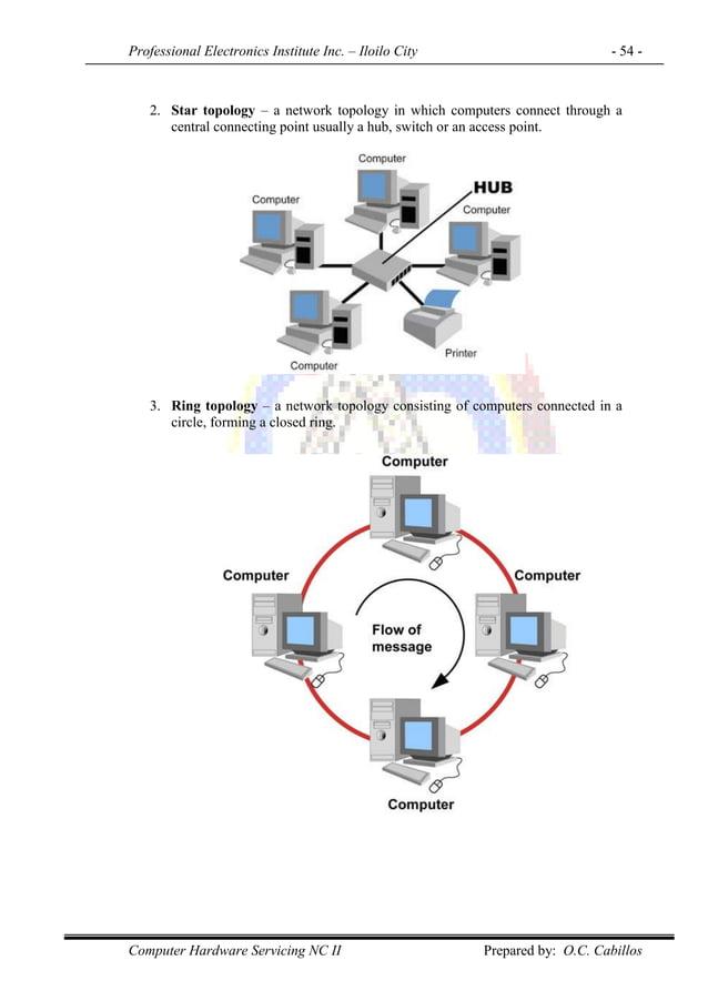 Professional Electronics Institute Inc. – Iloilo City - 54 - Computer Hardware Servicing NC II Prepared by: O.C. Cabillos ...