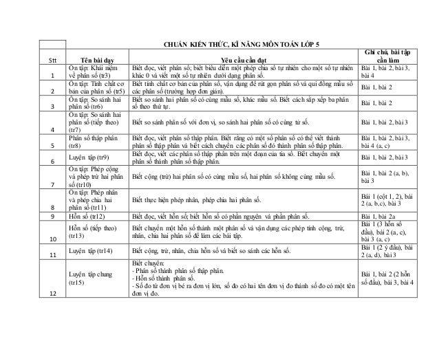 CHUẨN KIẾN THỨC, KĨ NĂNG MÔN TOÁN LỚP 5 Stt Tên bài dạy Yêu cầu cần đạt Ghi chú, bài tập cần làm 1 Ôn tập: Khái niệm về ph...