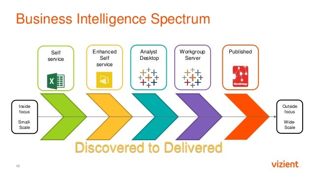 Business Intelligence Spectrum 10 Self service Enhanced Self service Analyst Desktop Workgroup Server Published Inside foc...