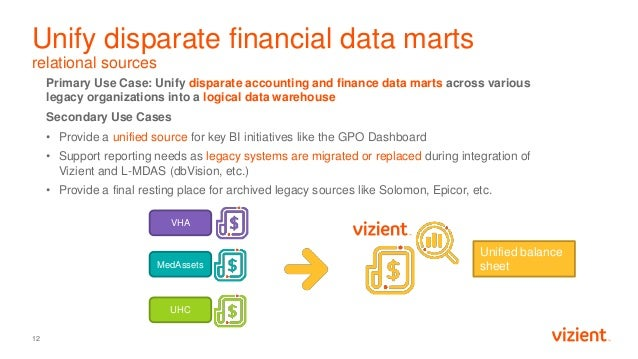 Unify disparate financial data marts relational sources Primary Use Case: Unify disparate accounting and finance data mart...