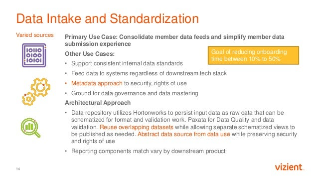 Data Intake and Standardization Varied sources 14 Primary Use Case: Consolidate member data feeds and simplify member data...