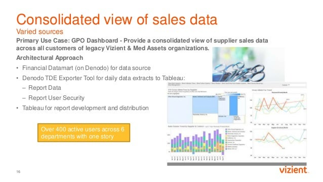 Consolidated view of sales data Varied sources Primary Use Case: GPO Dashboard - Provide a consolidated view of supplier s...