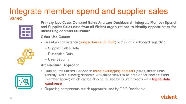 Integrate member spend and supplier sales Varied Primary Use Case: Contract Sales Analyzer Dashboard - Integrate Member Sp...