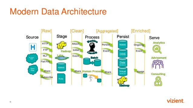 Virtual warehouse Modern Data Architecture 9 Open Data Purchase Data Source [Raw] [Clean] Stage Hadoop Lake RDBMS Rules Pr...