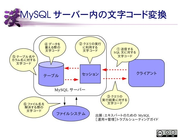 MySQL サーバー内の文字コード変換  テーブルセッションクライアント  MySQLサーバー  ①送信する  SQL文に対する  文字コード  ③クエリの  実行結果に対する  文字コード  ②クエリの実行  に利用する  文字コード  ④デ...