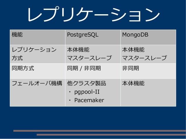 レプリケーション 機能 PostgreSQL MongoDB レプリケーション 方式 本体機能 マスタースレーブ 本体機能 マスタースレーブ 同期方式 同期 / 非同期 非同期 フェールオーバ機構 他クラスタ製品 ・ pgpool-II ・ P...