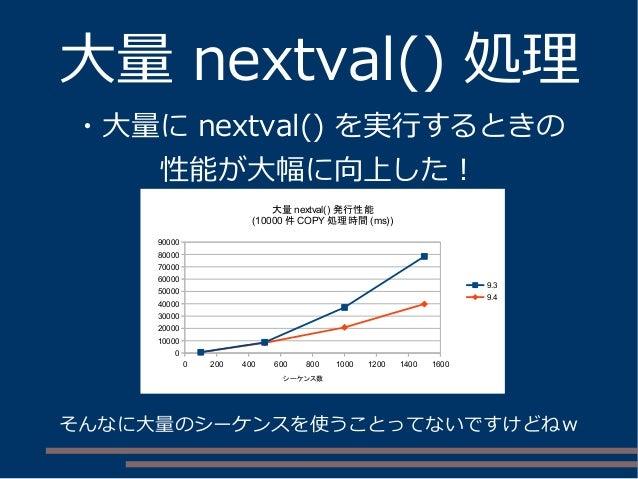 大量 nextval() 処理 ・大量に nextval() を実行するときの 性能が大幅に向上した! 0 200 400 600 800 1000 1200 1400 1600 0 10000 20000 30000 40000 50000 ...