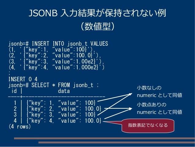 "JSONB 入力結果が保持されない例 (数値型) jsonb=# INSERT INTO jsonb_t VALUES (1, '{""key"":1, ""value"":100}'), (2, '{""key"":2, ""value"":100.0}')..."