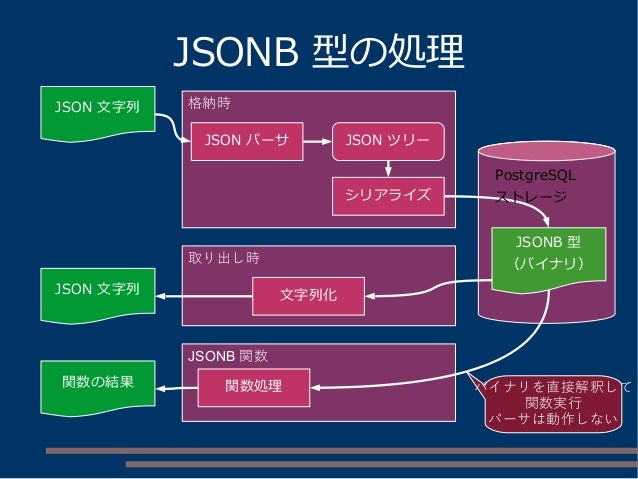JSONB 型の処理 JSON 文字列 JSON ツリーJSON パーサ JSONB 型 (バイナリ) JSON 文字列 関数の結果 文字列化 格納時 取り出し時 JSONB 関数 関数処理 バイナリを直接解釈して 関数実行 パーサは動作しない...