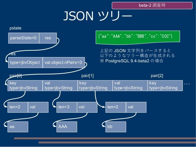 JSON ツリー parseState=0 pstate res res type=jbvObject val.object.nPairs=3 key type=jbvString pair[0] val type=jbvString len=...