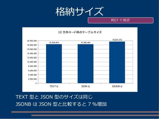 格納サイズ TEXT 型と JSON 型のサイズは同じ JSONB は JSON 型と比較すると 7 %増加 RC1 で確認 TEXT 型 JSON 型 JSONB 型 0 2,000,000 4,000,000 6,000,000 8,000...