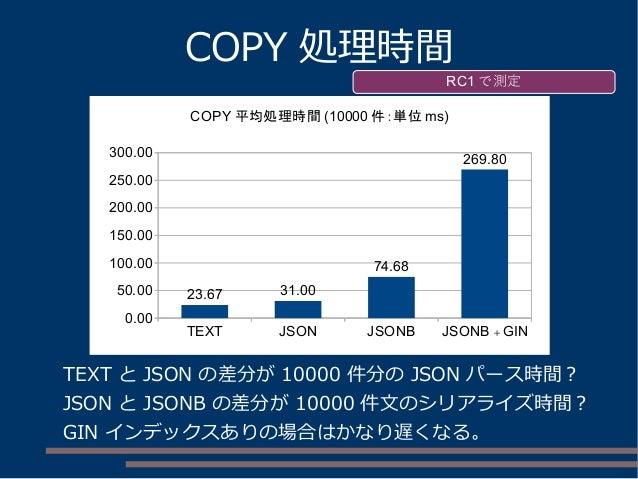 COPY 処理時間 TEXT と JSON の差分が 10000 件分の JSON パース時間? JSON と JSONB の差分が 10000 件文のシリアライズ時間? GIN インデックスありの場合はかなり遅くなる。 RC1 で測定 TEX...