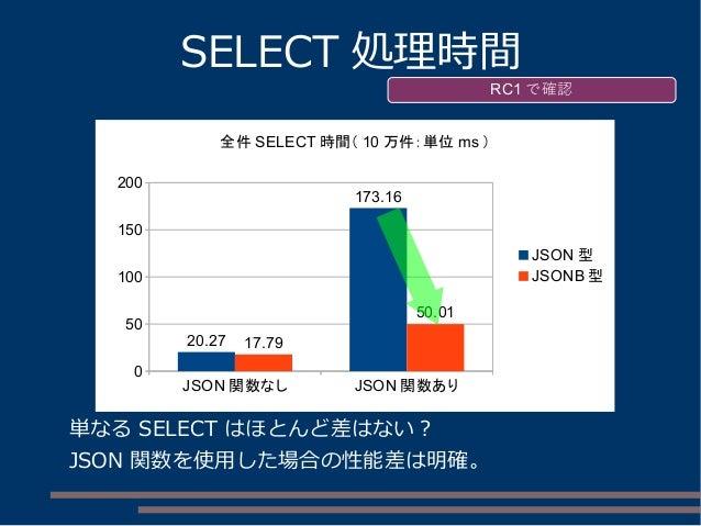 JSON 関数なし JSON 関数あり 0 50 100 150 200 20.27 173.16 17.79 50.01 全件 SELECT 時間( 10 万件:単位 ms ) JSON 型 JSONB 型 SELECT 処理時間 単なる S...