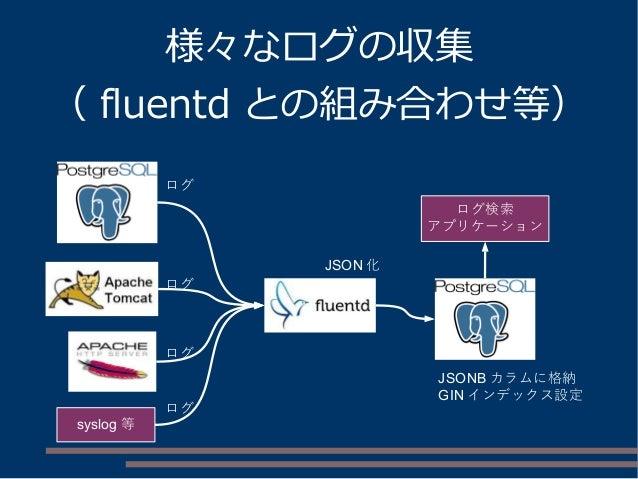 様々なログの収集 ( fluentd との組み合わせ等) JSON 化 ログ ログ ログ JSONB カラムに格納 GIN インデックス設定 ログ検索 アプリケーション syslog 等 ログ