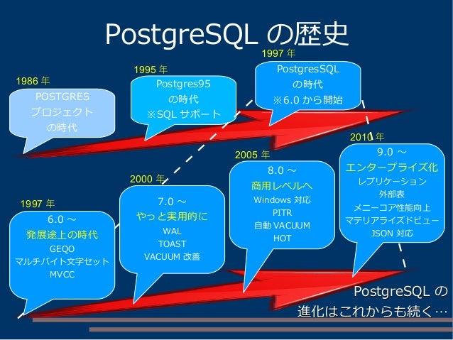 PostgreSQL の歴史 POSTGRES プロジェクト の時代 Postgres95 の時代 ※SQL サポート PostgresSQL の時代 ※6.0 から開始 6.0 ~ 発展途上の時代 GEQO マルチバイト文字セット MVCC ...