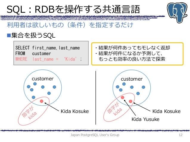 SQL:RDBを操作する共通言語 集合を扱うSQL Japan PostgreSQL User's Group 12 利用者は欲しいもの(条件)を指定するだけ SELECT first_name,last_name FROM customer...
