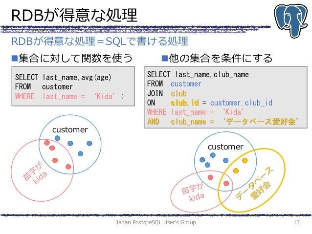 RDBが得意な処理 集合に対して関数を使う 他の集合を条件にする Japan PostgreSQL User's Group 13 RDBが得意な処理=SQLで書ける処理 SELECT last_name,avg(age) FROM cus...
