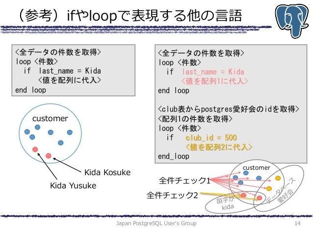 (参考)ifやloopで表現する他の言語 Japan PostgreSQL User's Group 14 <全データの件数を取得> loop <件数> if last_name = Kida <値を配列に代入> end loop Kida K...
