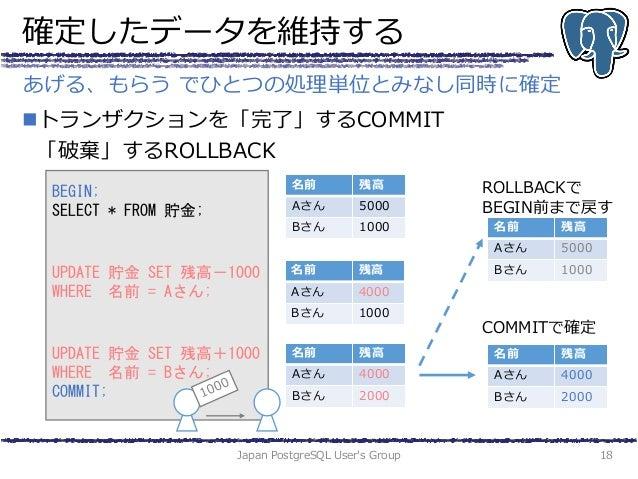 確定したデータを維持する トランザクションを「完了」するCOMMIT 「破棄」するROLLBACK Japan PostgreSQL User's Group 18 あげる、もらう でひとつの処理単位とみなし同時に確定 BEGIN; SELE...