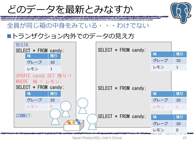 どのデータを最新とみなすか トランザクション内外でのデータの見え方 Japan PostgreSQL User's Group 19 全員が同じ箱の中身をみている・・・わけでない BEGIN; SELECT * FROM candy; UPD...