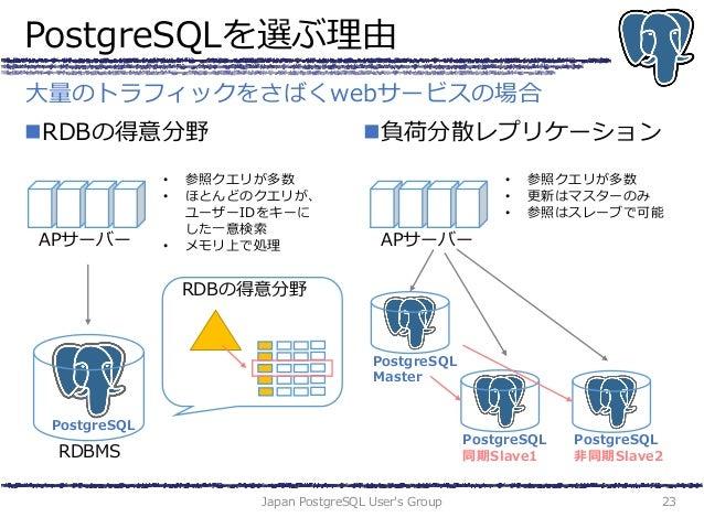 PostgreSQLを選ぶ理由 RDBの得意分野 負荷分散レプリケーション Japan PostgreSQL User's Group 23 大量のトラフィックをさばくwebサービスの場合 RDBMS PostgreSQL APサーバー •...