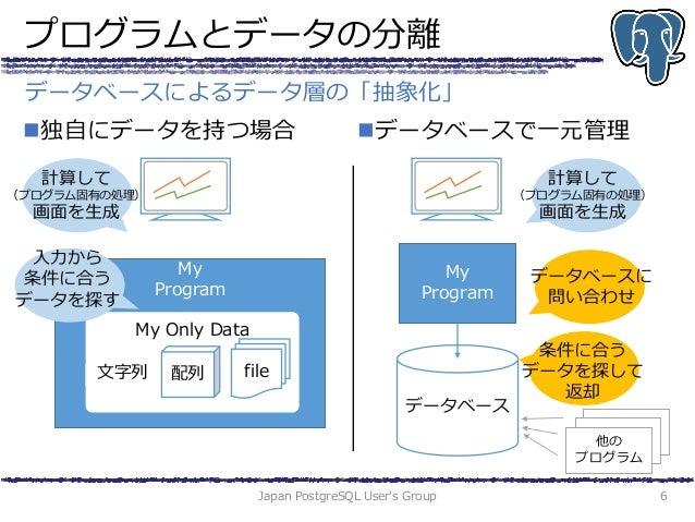プログラムとデータの分離 独自にデータを持つ場合 データベースで一元管理 Japan PostgreSQL User's Group 6 データベースによるデータ層の「抽象化」 My Program My Only Data 文字列 fil...