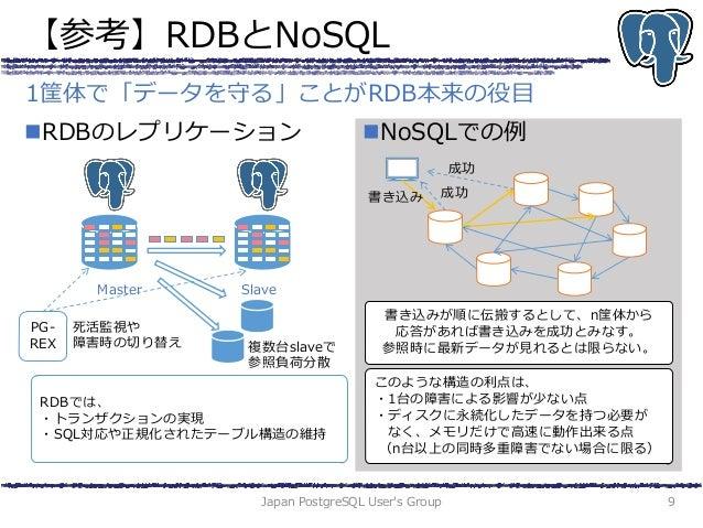 【参考】RDBとNoSQL RDBのレプリケーション NoSQLでの例 Japan PostgreSQL User's Group 9 1筐体で「データを守る」ことがRDB本来の役目 Master Slave 複数台slaveで 参照負荷分...