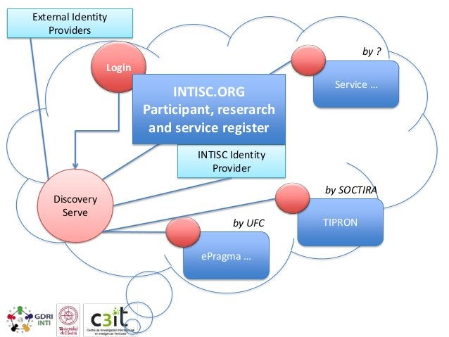 External Identity Providers by ? Login  INTISC.ORG Participant, reserarch and service register  Service …  INTISC Identity...