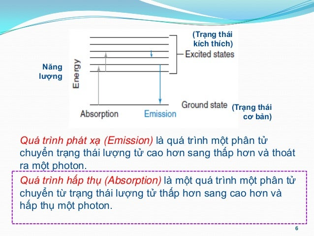 Chuong 2 phuong phap pho hap thu phan tu molecular absorption spectrometry  64 p