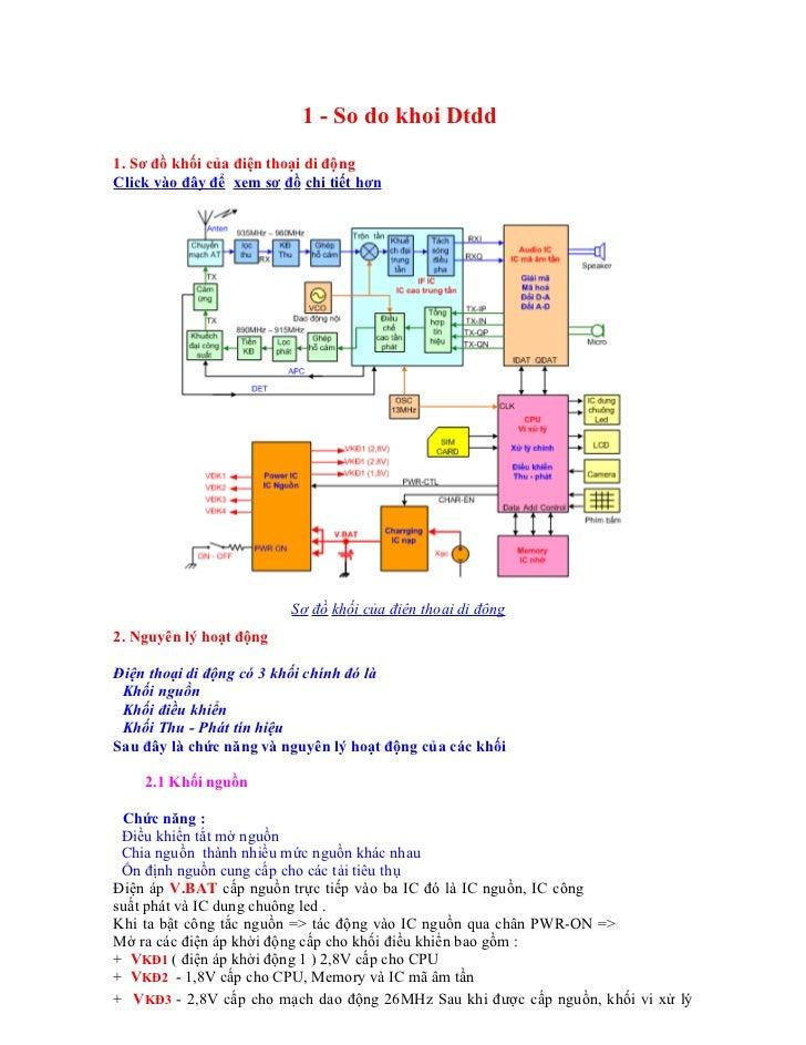 1 - So do khoi Dtdd1. Sơ đồ khối của điện thoại di độngClick vào đây để xem sơ đồ chi tiết hơn                         Sơ ...