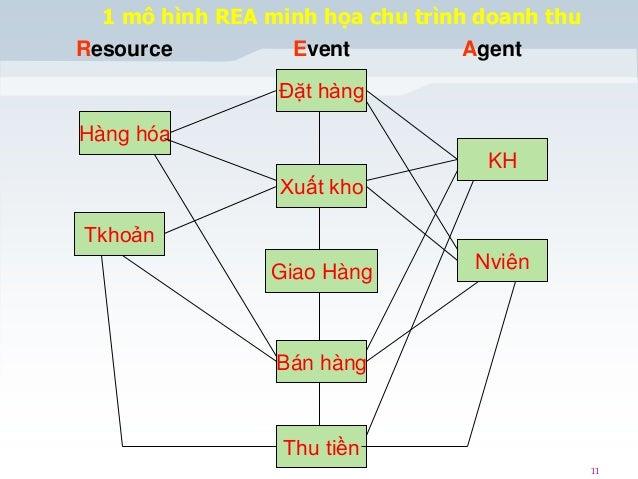 1 mô hình REA minh họa chu trình doanh thu Resource Event Agent Đặt hàng Hàng hóa  KH Xuất kho Tkhoản  Giao Hàng  Nviên  B...