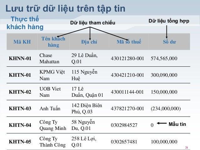 Lưu trữ dữ liệu trên tập tin Thực thể khách hàng Mã KH  Tên khách hàng  Dữ liệu tổng hợp  Dữ liệu tham chiếu  Địa chỉ  Mã ...