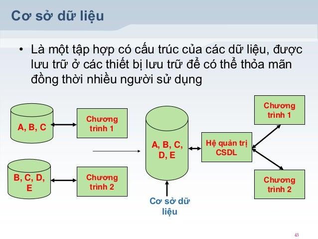Cơ sở dữ liệu • Là một tập hợp có cấu trúc của các dữ liệu, được lưu trữ ở các thiết bị lưu trữ để có thể thỏa mãn đồng th...