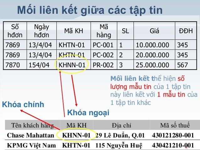 Mối liên kết giữa các tập tin Số Ngày hđơn hđơn 7869 13/4/04 7869 7870  13/4/04 154/04  Khóa chính  KHTN-01  Mã SL hàng PC...