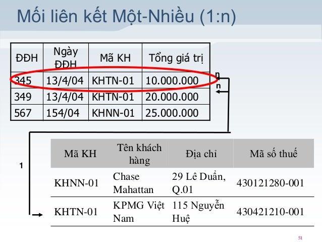 Mối liên kết Một-Nhiều (1:n) ĐĐH  345 349 567  Ngày ĐĐH  Mã KH  Tổng giá trị  13/4/04 KHTN-01 10.000.000 13/4/04 KHTN-01 2...