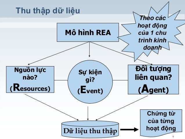 Thu thập dữ liệu Mô hình REA  Nguồn lực nào?  (  Resources)  Sự kiện gì? (  Event)  Dữ liệu thu thập  Theo các hoạt động c...