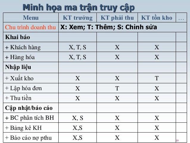 19 Minh họa ma trận truy cập Menu KT trưởng KT phải thu KT tồn kho … Chu trình doanh thu X: Xem; T: Thêm; S: Chỉnh sửa Kha...