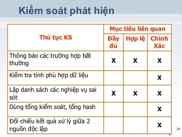 Kiểm soát phát hiện Thủ tục KS Mục tiêu liên quan Đầy đủ Hợp lệ Chính Xác Thông báo các trường hợp bất thường X X X Kiểm t...