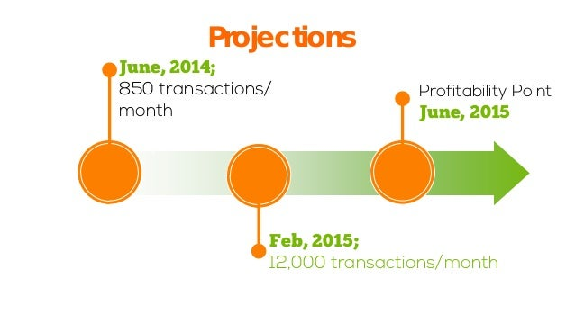 Projections  1  June, 2014; 850 transactions/ month  Feb, 2015; 12,000 transactions/month  Profitability PointJune, 2015