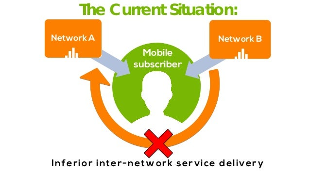 The Current Situation:  Network A  Network B  Mobile subscriber  Inferior inter-network service delivery