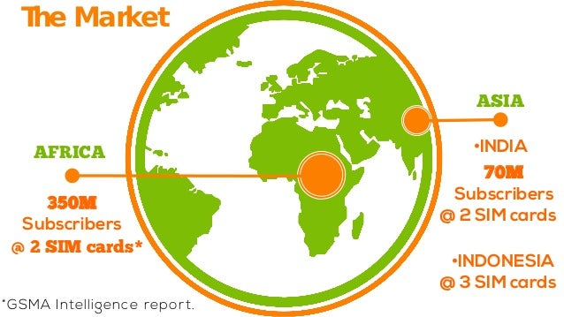 The Market  *GSMA Intelligence report.  350MSubscribers  @ 2 SIMcards*  AFRICA  ASIA  •  INDIA  70MSubscribers  @ 2 SIMcar...