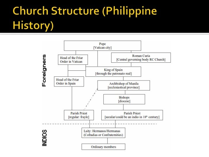 a religious history of church as an institution In 1789, the year of the outbreak of the french revolution, catholicism was the official religion of the french state the french catholic church, known as the gallican church, recognised the authority of the pope as head of the roman catholic church but had negotiated certain liberties that privileged the authority of the french monarch.