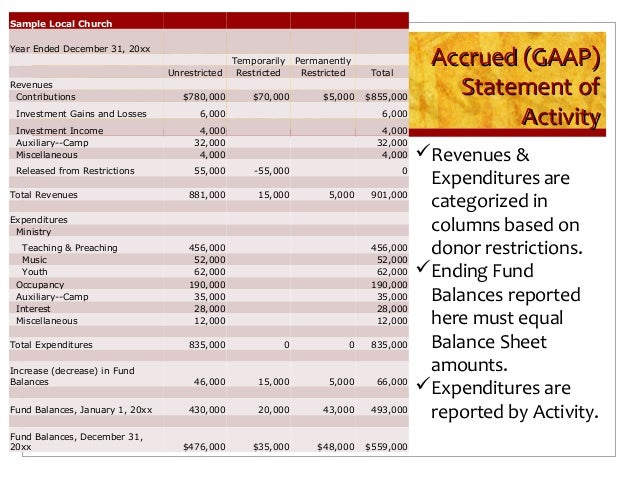 Church Financial Report Template  ApigramCom